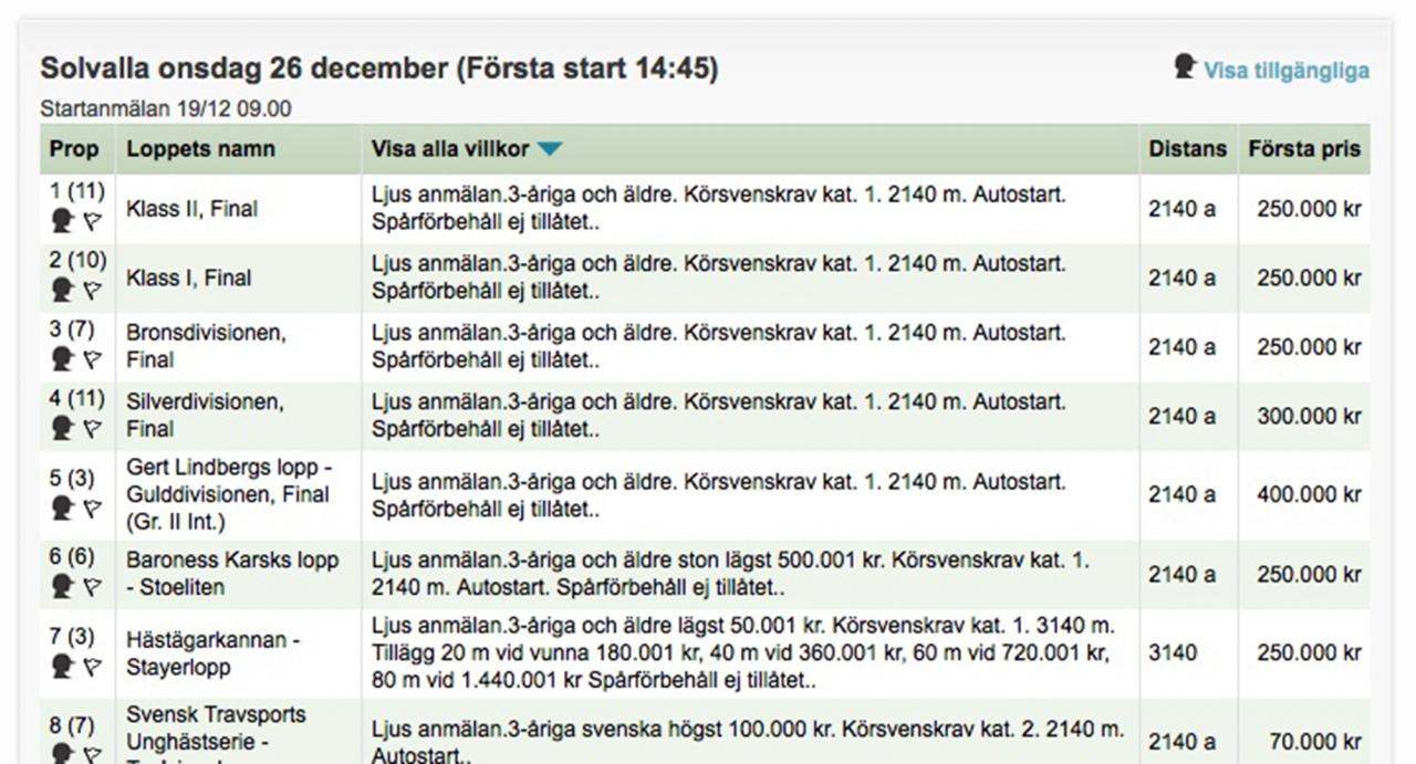 Från mörk till ljus anmälan. Så är fallet när det gäller V75-finalerna på Solvalla på annandagen.